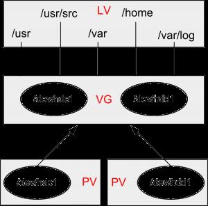Estrutura LVM